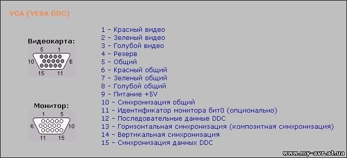 Распиновка VGA: